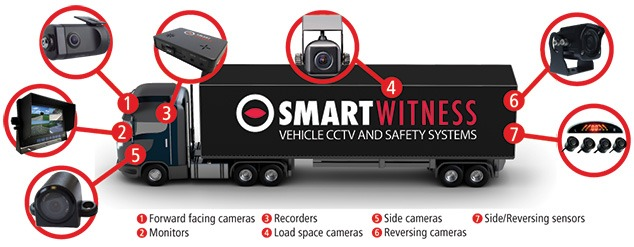 Live 3g dash camera on truck