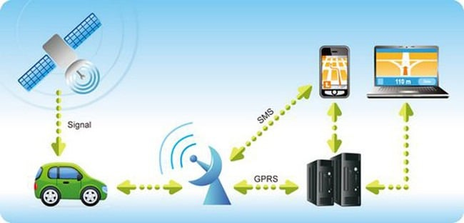 How Fleet GPS Tracking Works