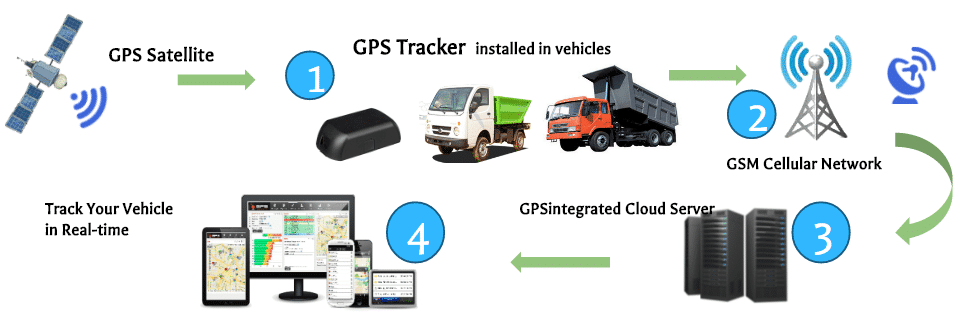How GPS tracking devices work