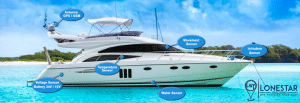 GPS Tracker Boat Diagram