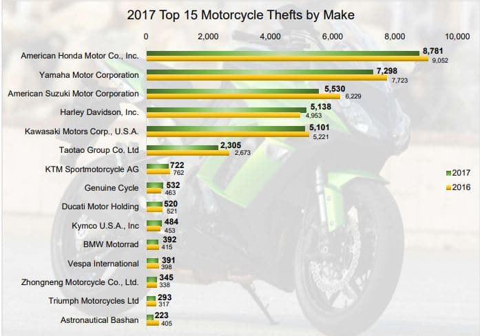 motorcycle thefts and gps tracking